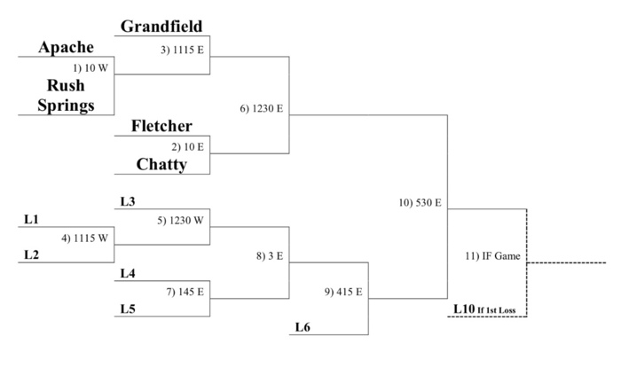 JH SB Fletcher Tournament