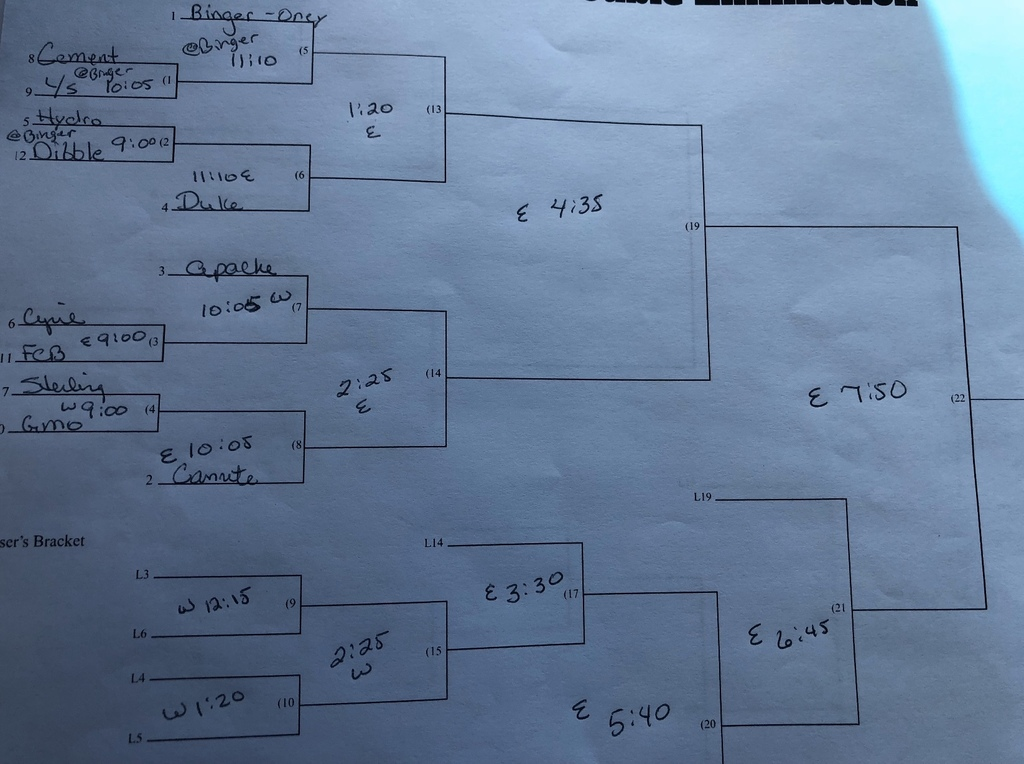 FCB Tournament High School Softball Bracket